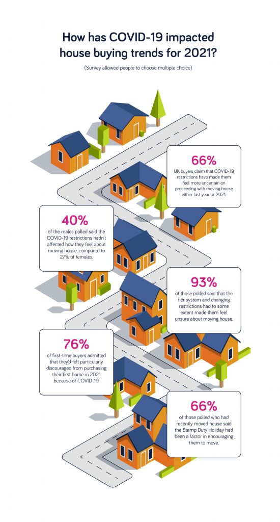 How COVID-19 have impacted house buying trends in 2021?