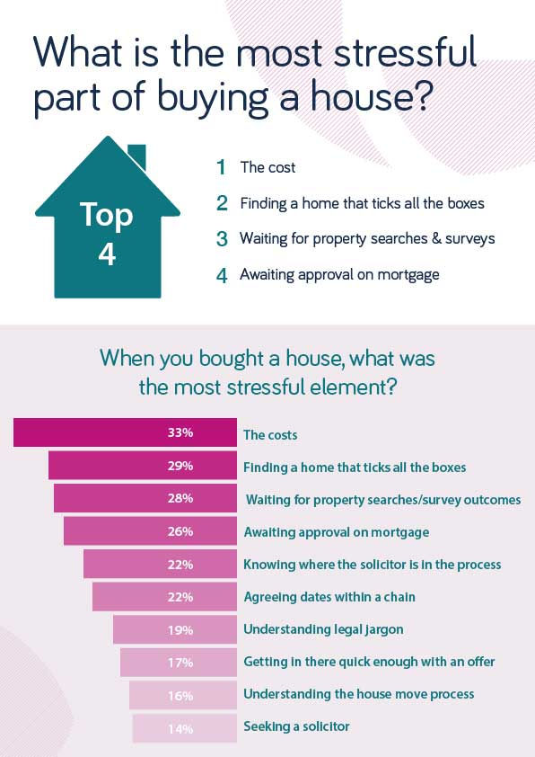 What is stressful about buying a house