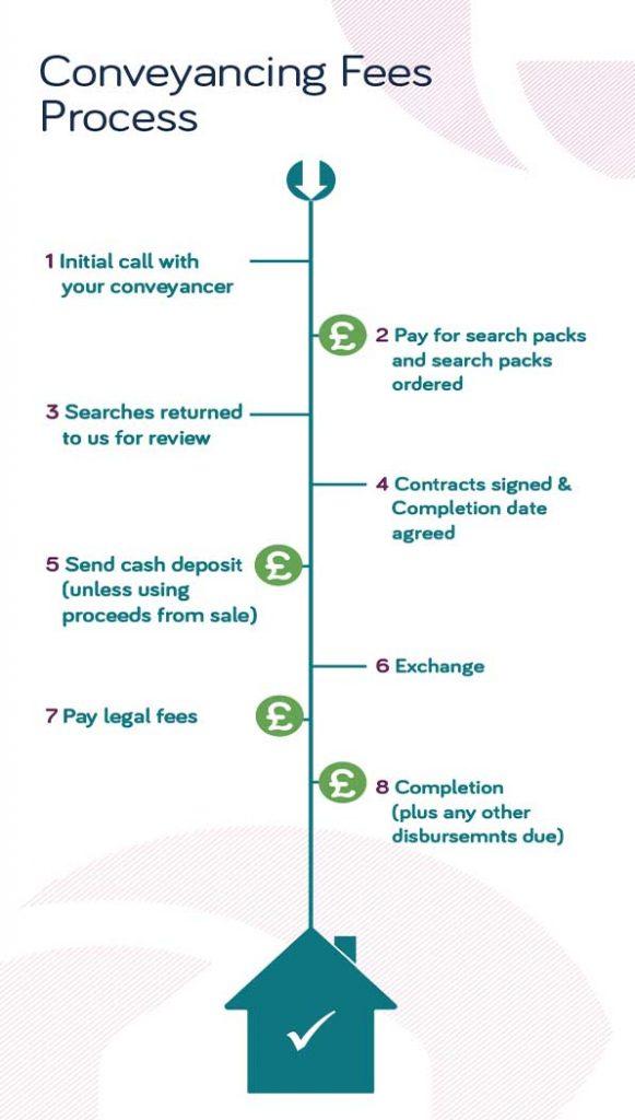 Conveyancing Fees Process thumbnail