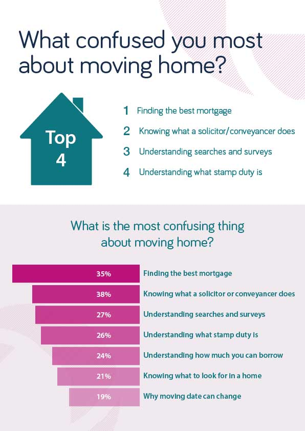 The confusing elements of moving home